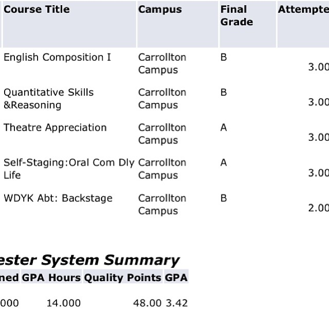 Didn't receive as many A's as I would have liked, but I'm still thankful. Done with 1st semester! 😄🙌
